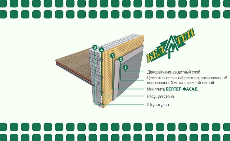 БЕЛТЕП ФАСАД - лучшее решение для утепления  фасадной системы  с применением легкой штукатурки.