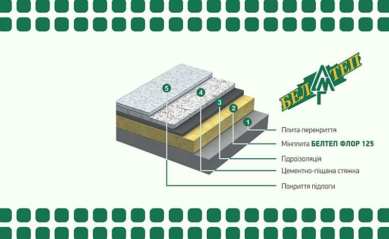 БЕЛТЕП ФЛОР - Найкраще рішення для теплової та звукової ізоляції підлог!