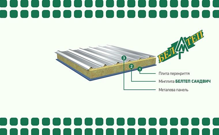 Белтеп Сендвіч - якісний теплоізоляційний шар для покрівельних панелей з металевою обшивкою.